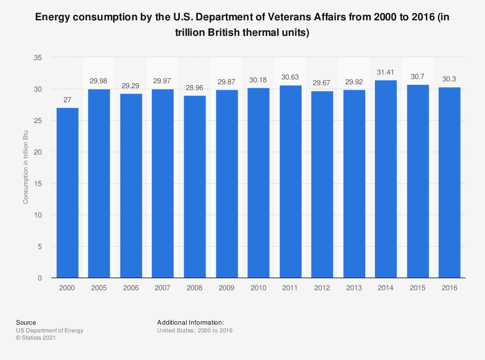 Statistic: Energy consumption by the U.S. Department of Veterans Affairs from 2000 to 2016 (in trillion British thermal units) | Statista