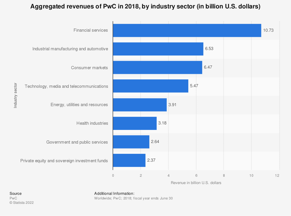 Statistic: Aggregated revenues of PwC in 2018, by industry sector (in billion U.S. dollars) | Statista