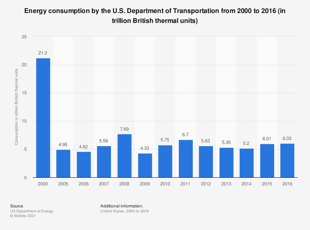 Statistic: Energy consumption by the U.S. Department of Transportation from 2000 to 2016 (in trillion British thermal units) | Statista