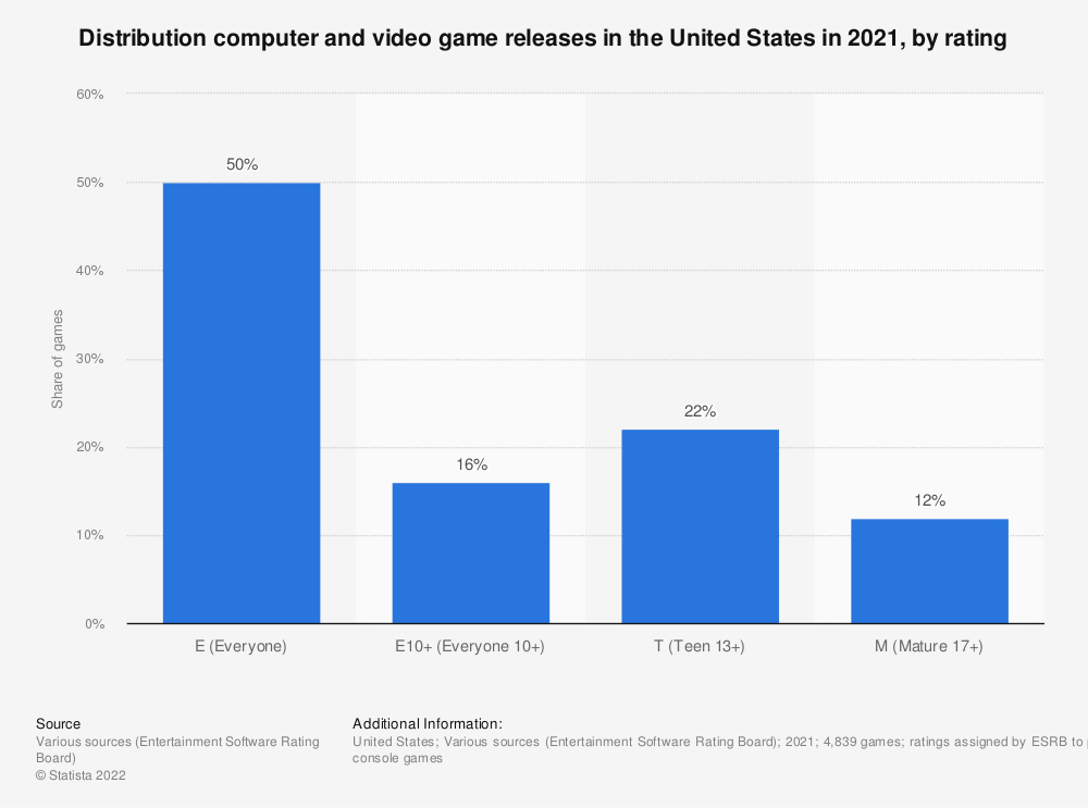 Statistic: Distribution computer and video game releases in the United States in 2020, by rating | Statista