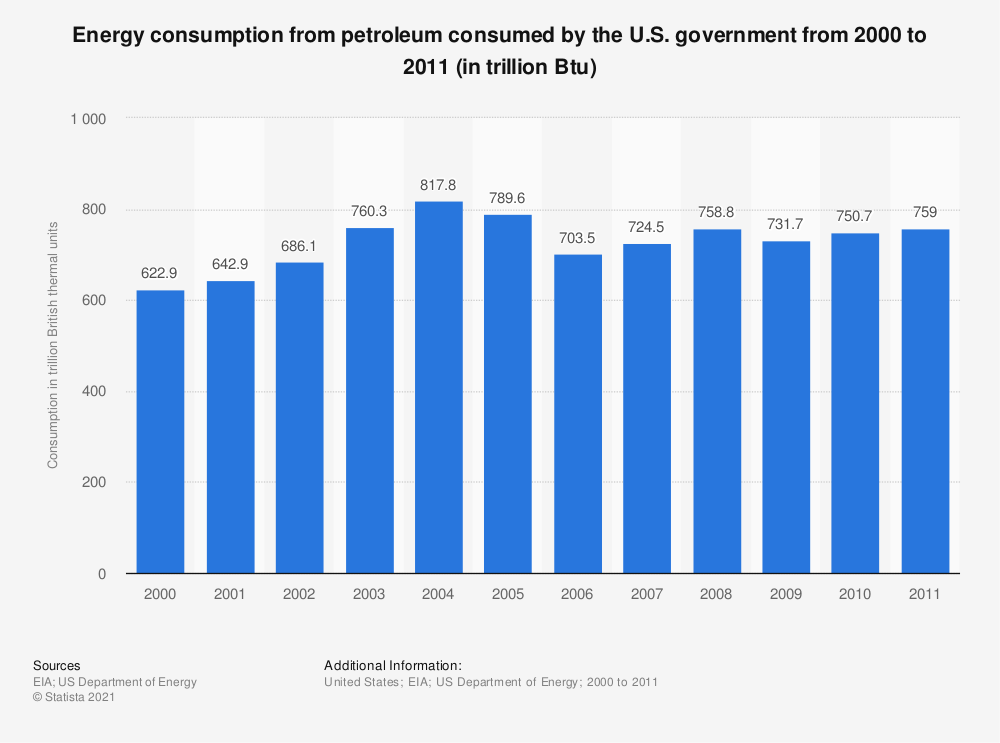 Statistic: Energy consumption from petroleum consumed by the U.S. government from 2000 to 2011 (in trillion Btu)   Statista
