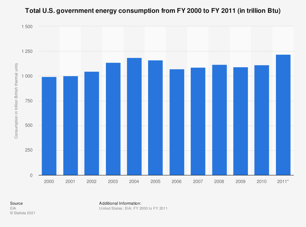 Statistic: Total U.S. government energy consumption from FY 2000 to FY 2011 (in trillion Btu) | Statista