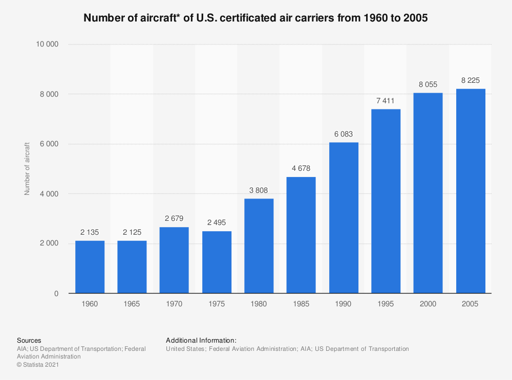 Statistic: Number of aircraft* of U.S. certificated air carriers from 1960 to 2005 | Statista