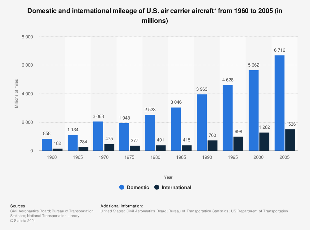 Statistic: Domestic and international mileage of U.S. air carrier aircraft* from 1960 to 2005 (in millions) | Statista