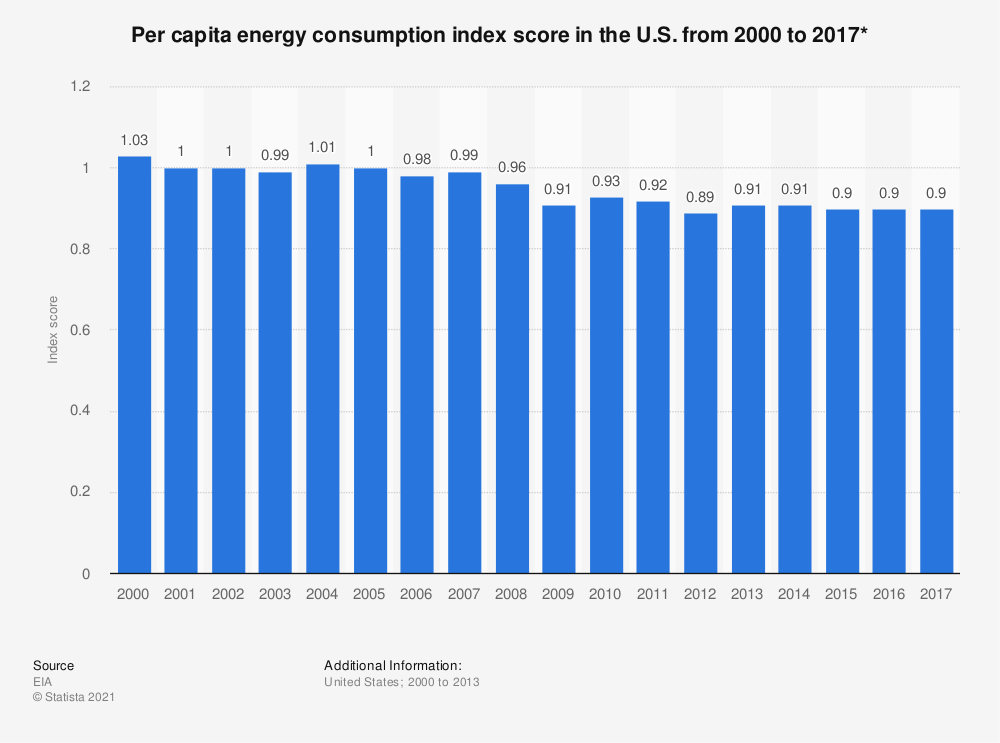 Statistic: Per capita energy consumption index score in the U.S. from 2000 to 2017* | Statista