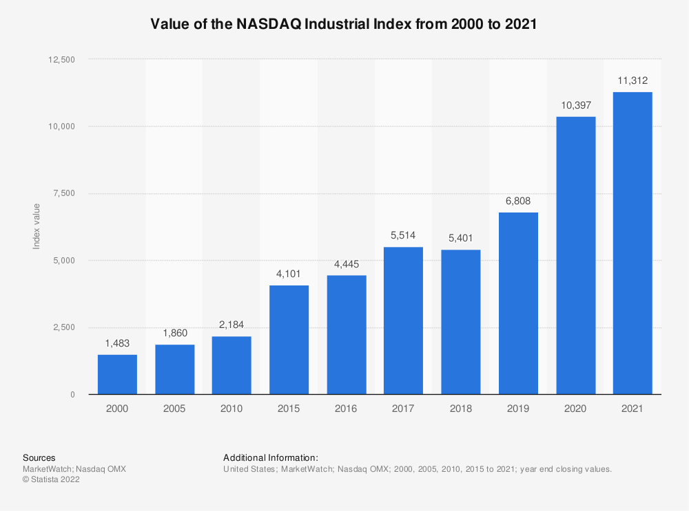 Statistic: Value of the NASDAQ Industrial Index from 2010 to 2017 | Statista