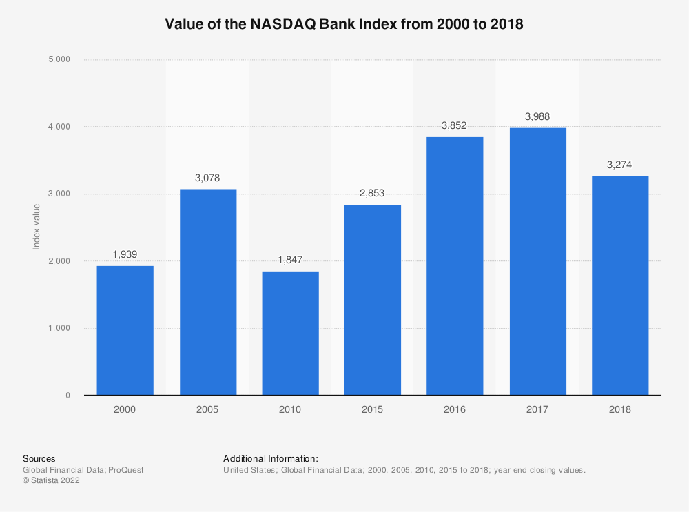 Statistic: Value of the NASDAQ Bank Index from 2000 to 2018 | Statista