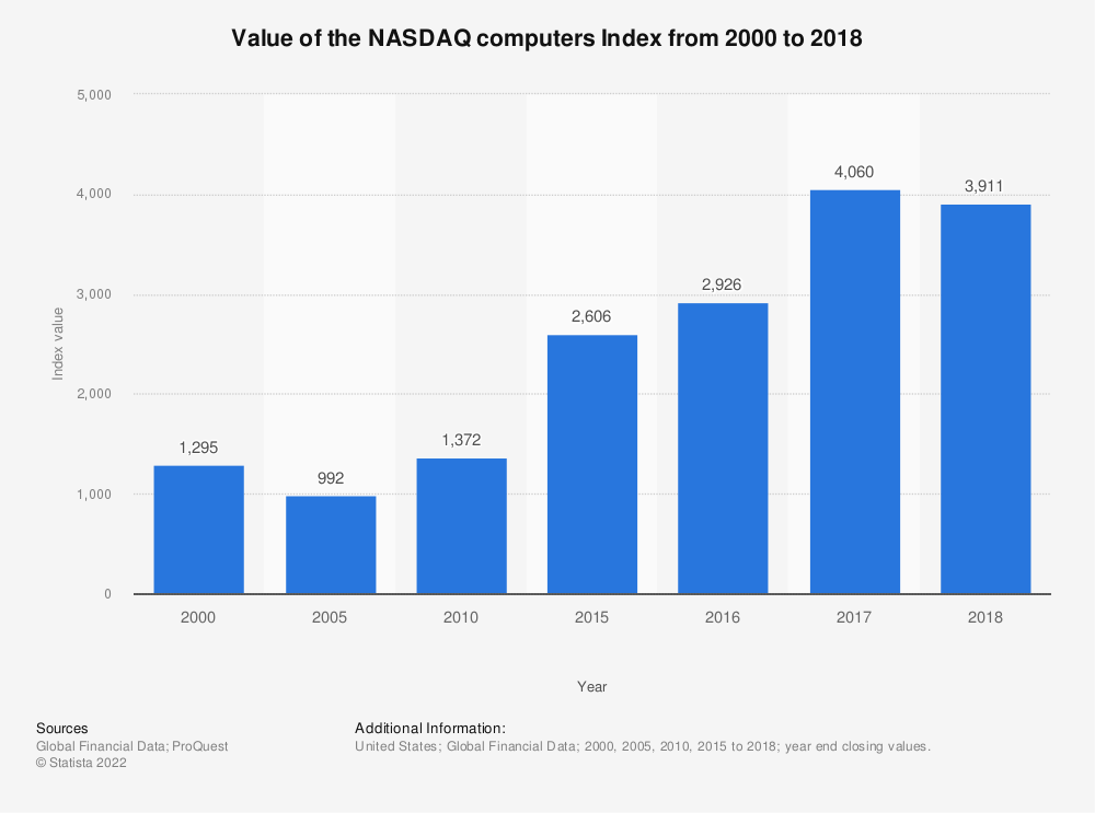 Statistic: Value of the NASDAQ computers Index from 2000  to 2018 | Statista