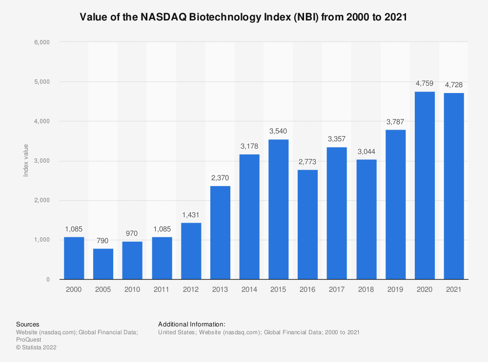 Statistic: Value of the NASDAQ biotech Index from 2000 to 2018 | Statista