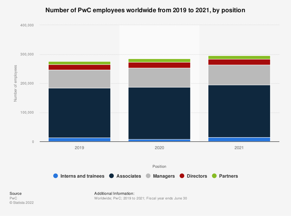 Statistic: Number of PwC employees worldwide from 2010 to 2019, by position | Statista