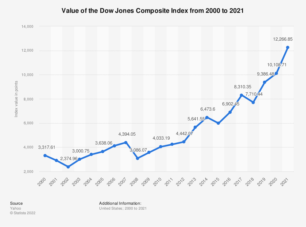 Statistic: Value of the Dow Jones Composite Index from 2000 to 2019 | Statista