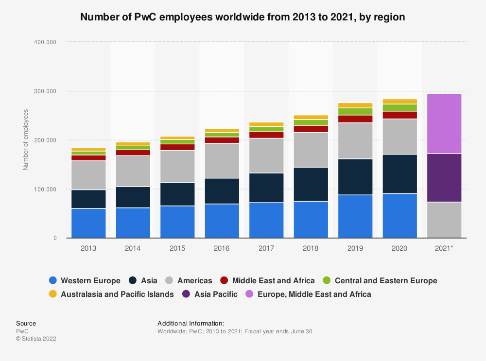 Statistic: Number of PwC employees worldwide from 2013 to 2019, by region | Statista