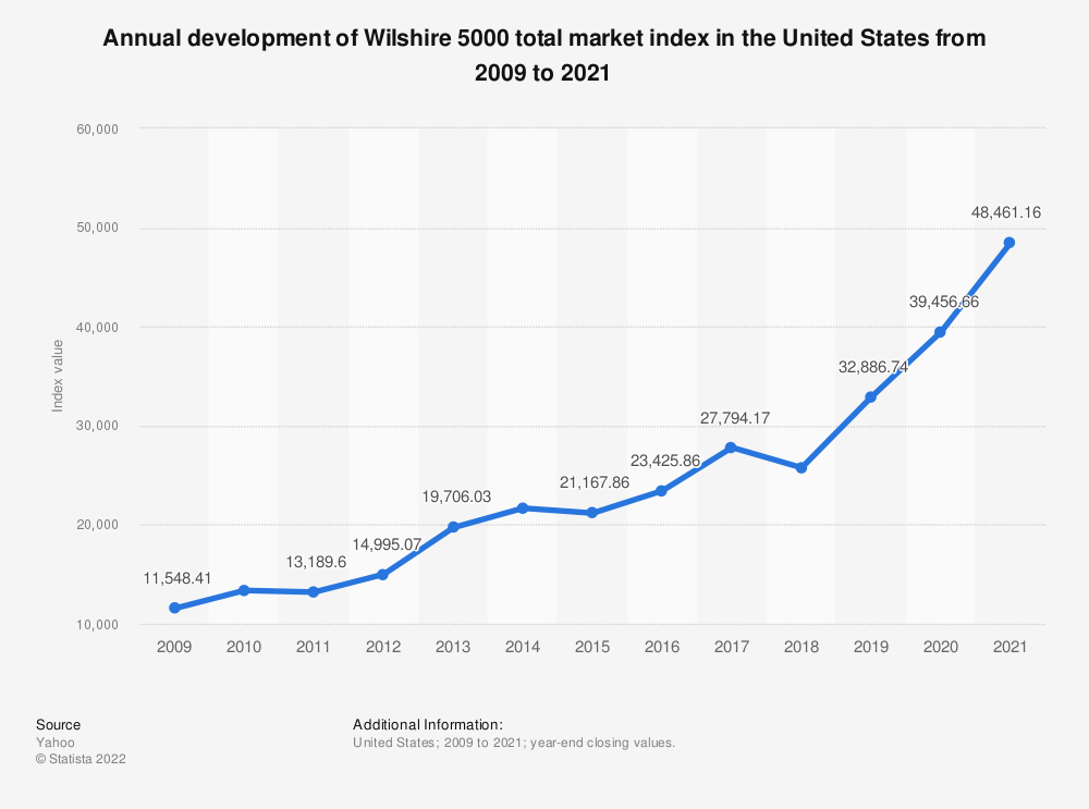 Statistic: Annual development of Wilshire 5000 total market index in the United States from 2009 to 2018 | Statista