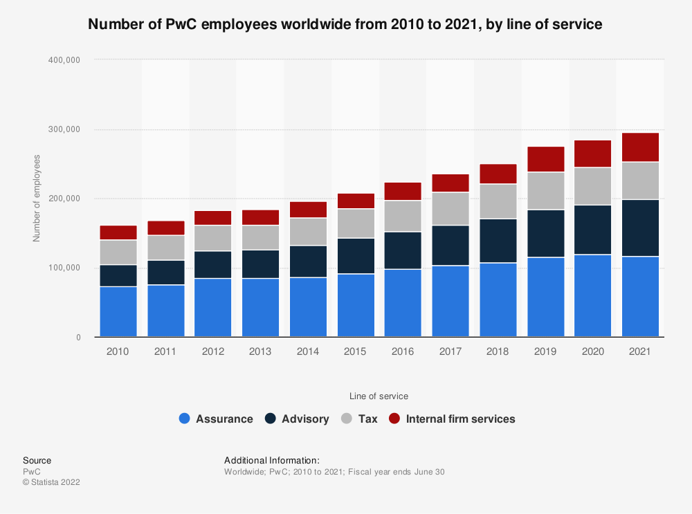 Statistic: Number of PwC employees worldwide from 2010 to 2019, by line of service | Statista