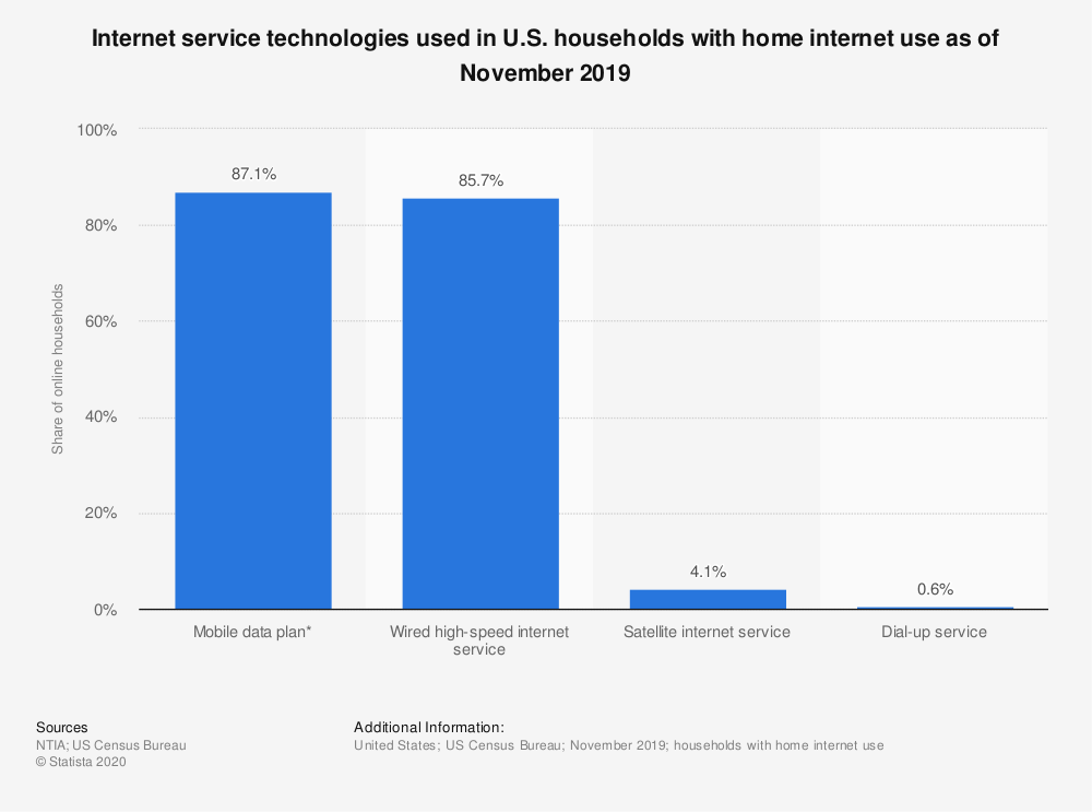 Statistic: Internet service technologies used in U.S. households with home internet use as of November 2017 | Statista