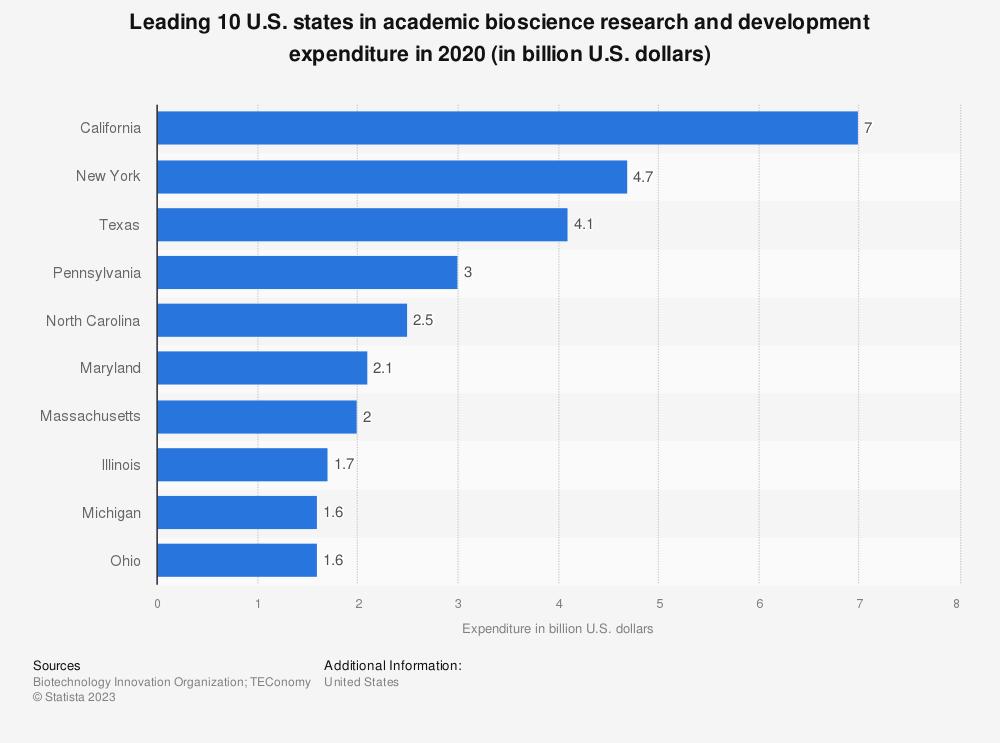 Statistic: Top 10 U.S. states in academicbioscienceresearch and development expenditure in 2016 (in 1,000 U.S. dollars) | Statista
