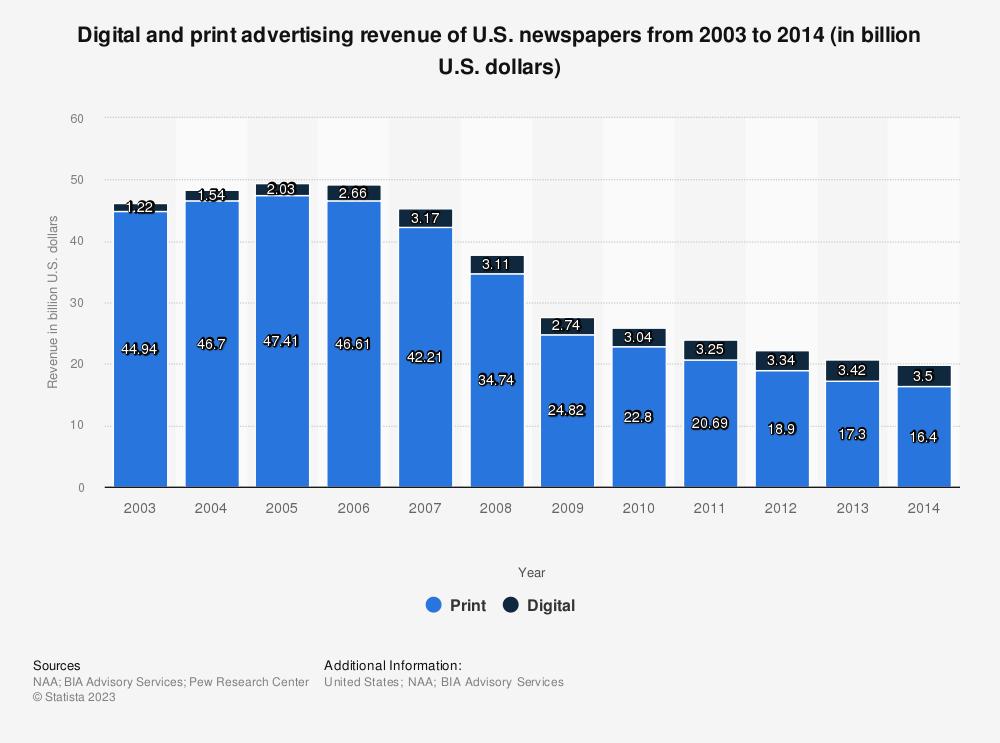 Statistic: Digital and print advertising revenue of U.S. newspapers from 2003 to 2014 (in billion U.S. dollars) | Statista