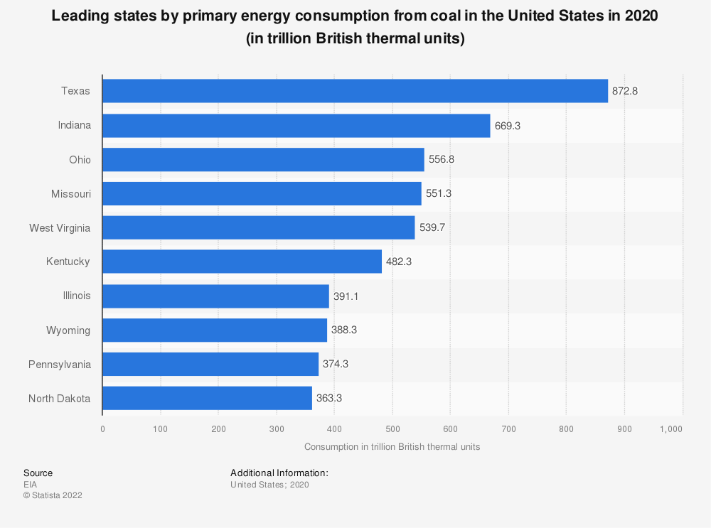 Statistic: Leading U.S. states in energy consumption from coal in 2016 (in trillion Btu) | Statista