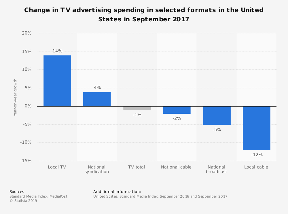 Statistic: Change in TV advertising spending in selected formats in the United States in September 2017 | Statista