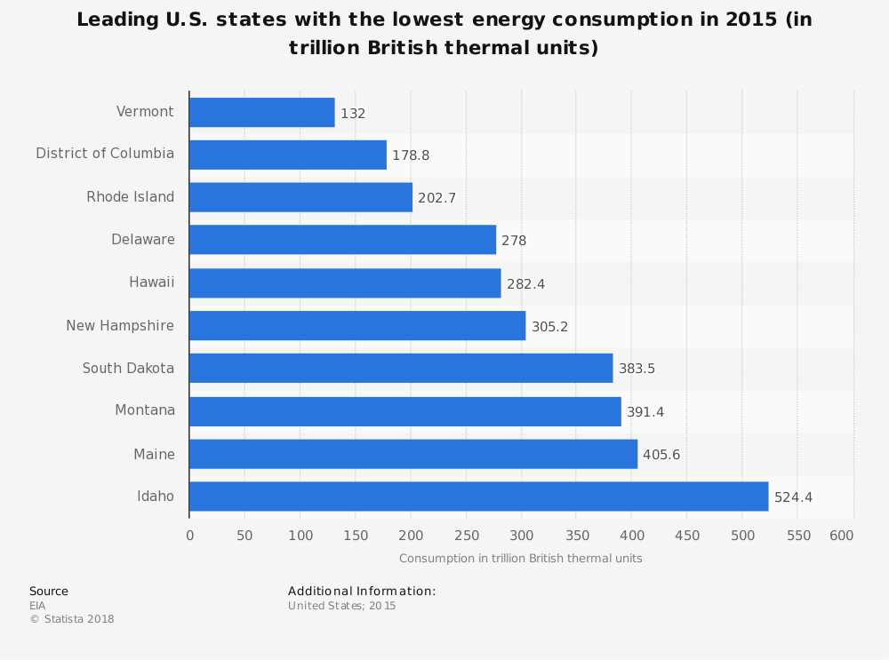 Statistic: Leading U.S. states with the lowest energy consumption in 2015 (in trillion British thermal units) | Statista