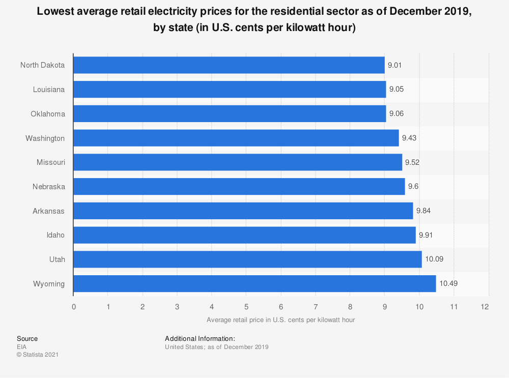 Statistic: U.S. states with the lowest average retail electricity prices for the residential sector as of September 2017 (in cents per kilowatt hour) | Statista