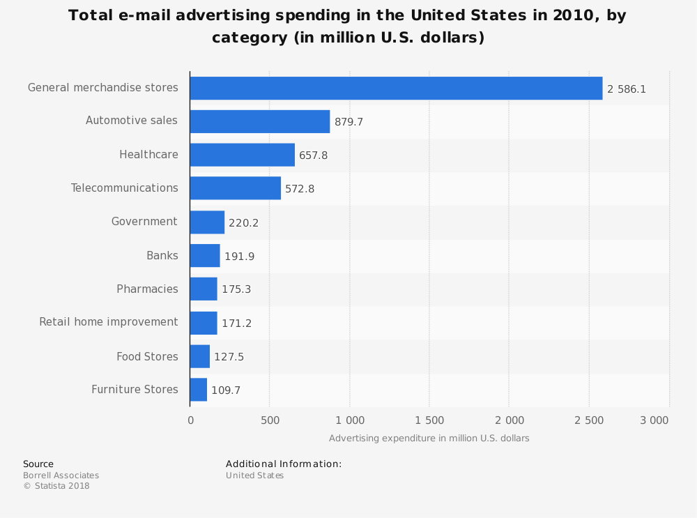 Statistic: Total e-mail advertising spending in the United States in 2010, by category (in million U.S. dollars)   Statista
