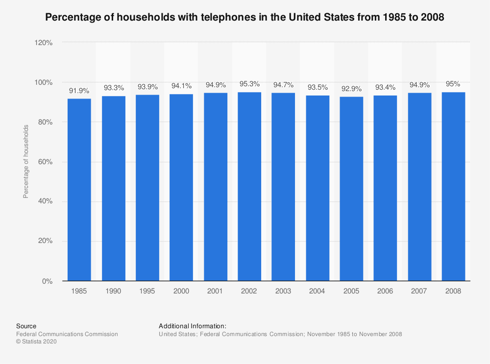 Statistic: Percentage of households with telephones in the United States from 1985 to 2008   Statista