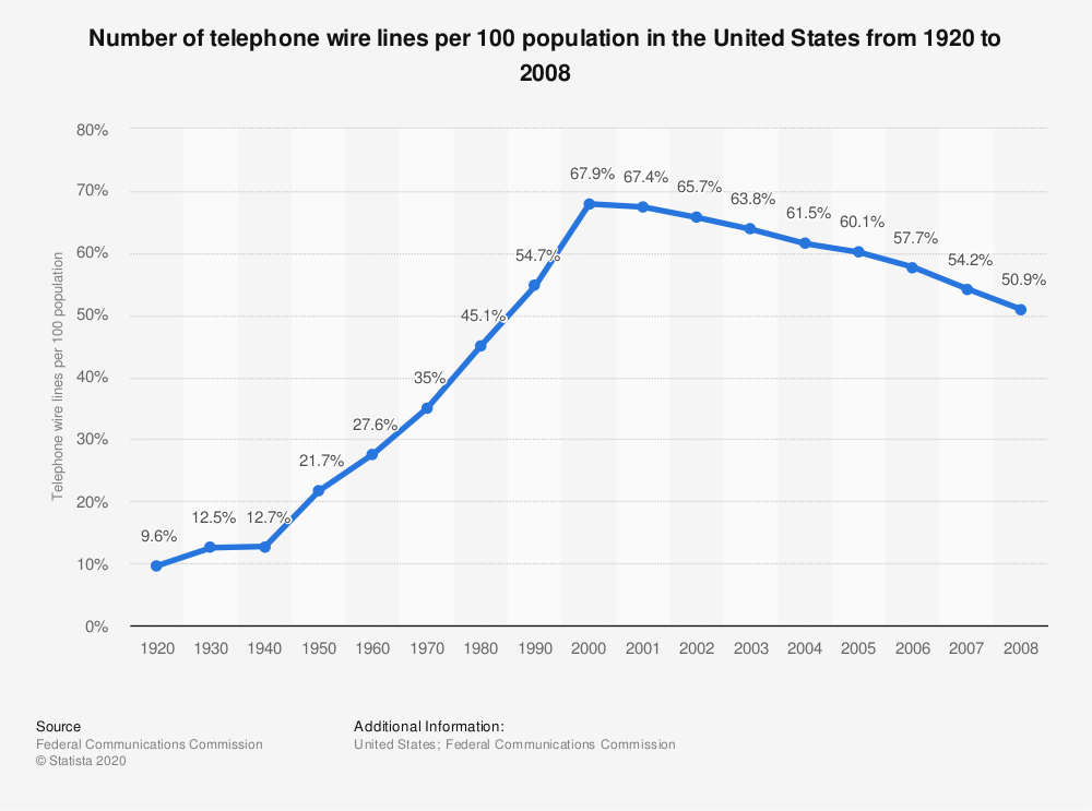 Statistic: Number of telephone wire lines per 100 population in the United States from 1920 to 2008  | Statista