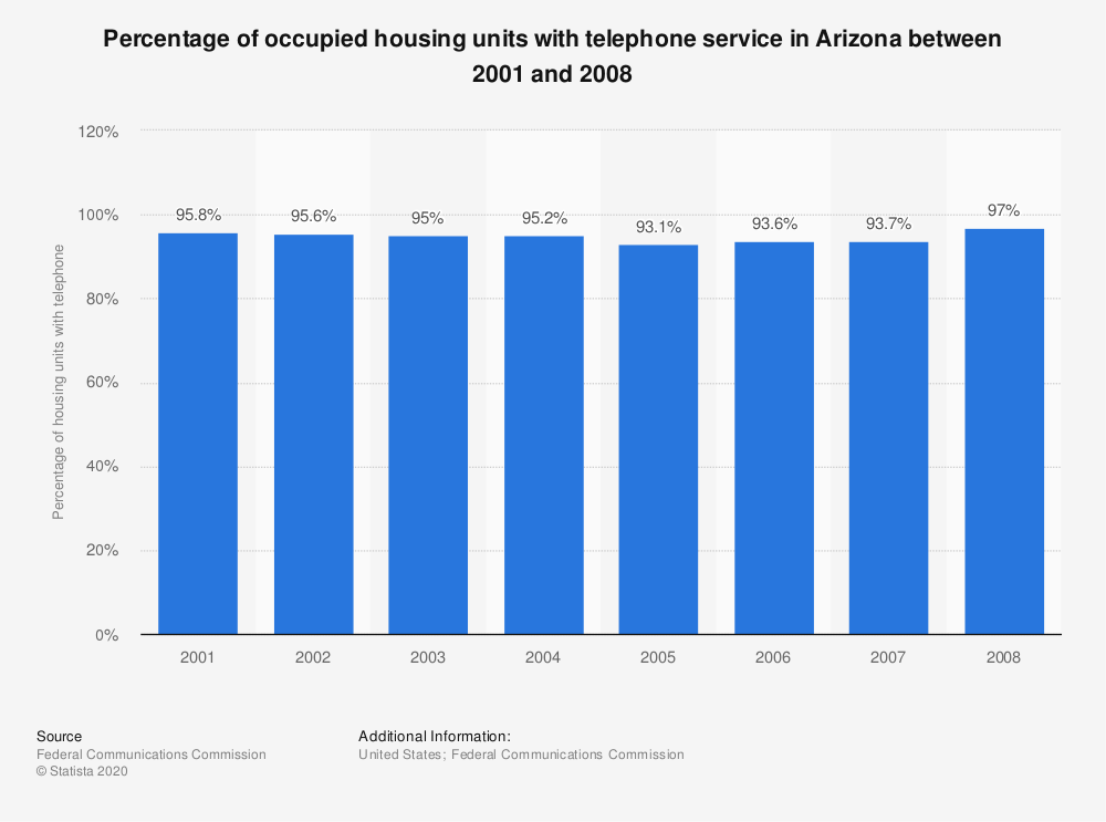 Statistic: Percentage of occupied housing units with telephone service in Arizona between 2001 and 2008 | Statista