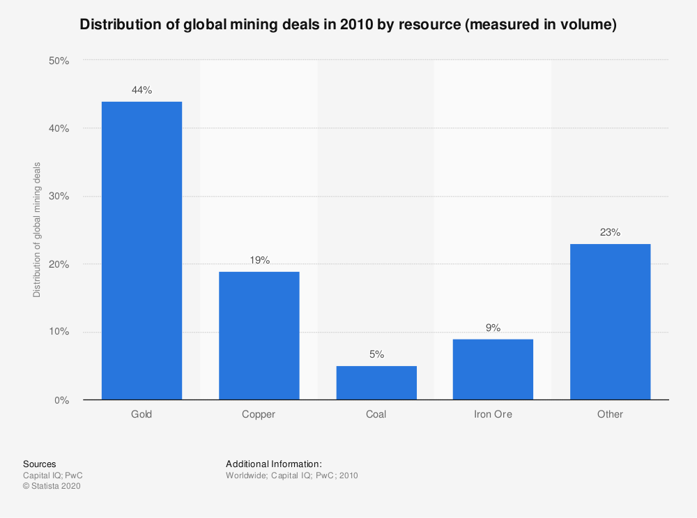 Statistic: Distribution of global mining deals in 2010 by resource (measured in volume) | Statista