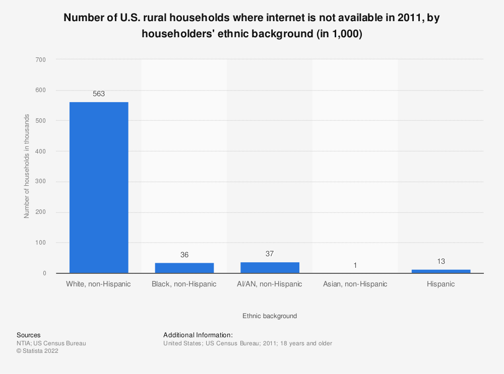 Statistic: Number of U.S. rural households where internet is not available in 2011, by householders' ethnic background (in 1,000) | Statista