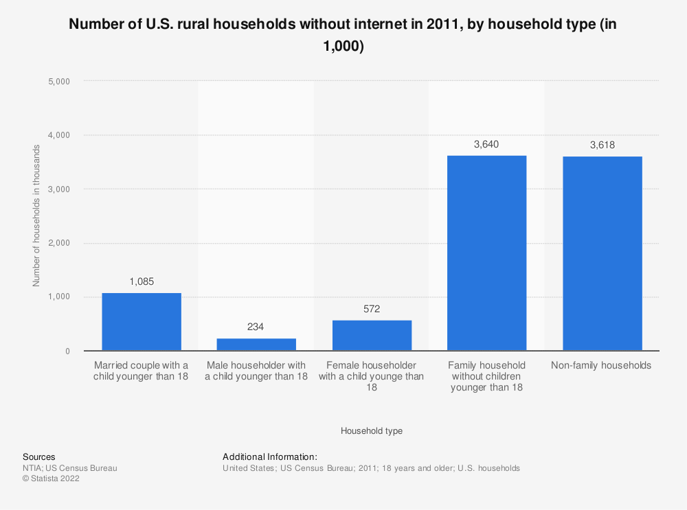 Statistic: Number of U.S. rural households without internet in 2011, by household type (in 1,000) | Statista