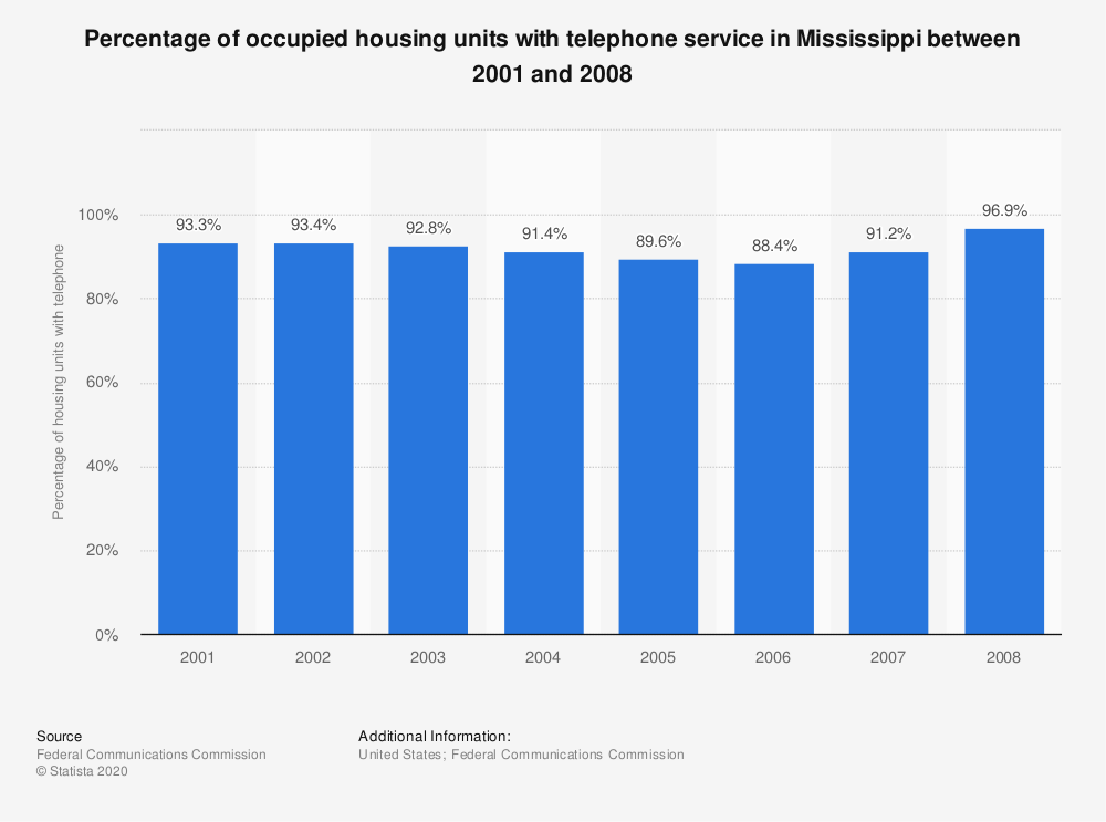 Statistic: Percentage of occupied housing units with telephone service in Mississippi between 2001 and 2008   Statista