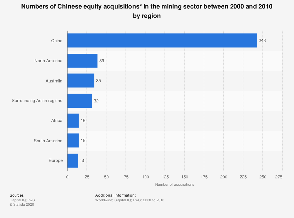 Statistic: Numbers of Chinese equity acquisitions* in the mining sector between 2000 and 2010 by region | Statista