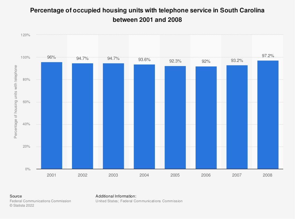 Statistic: Percentage of occupied housing units with telephone service in South Carolina between 2001 and 2008 | Statista