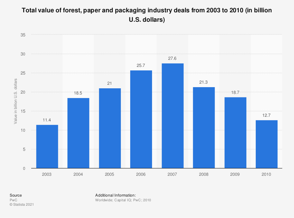 Statistic: Total value of forest, paper and packaging industry deals from 2003 to 2010 (in billion U.S. dollars)   Statista