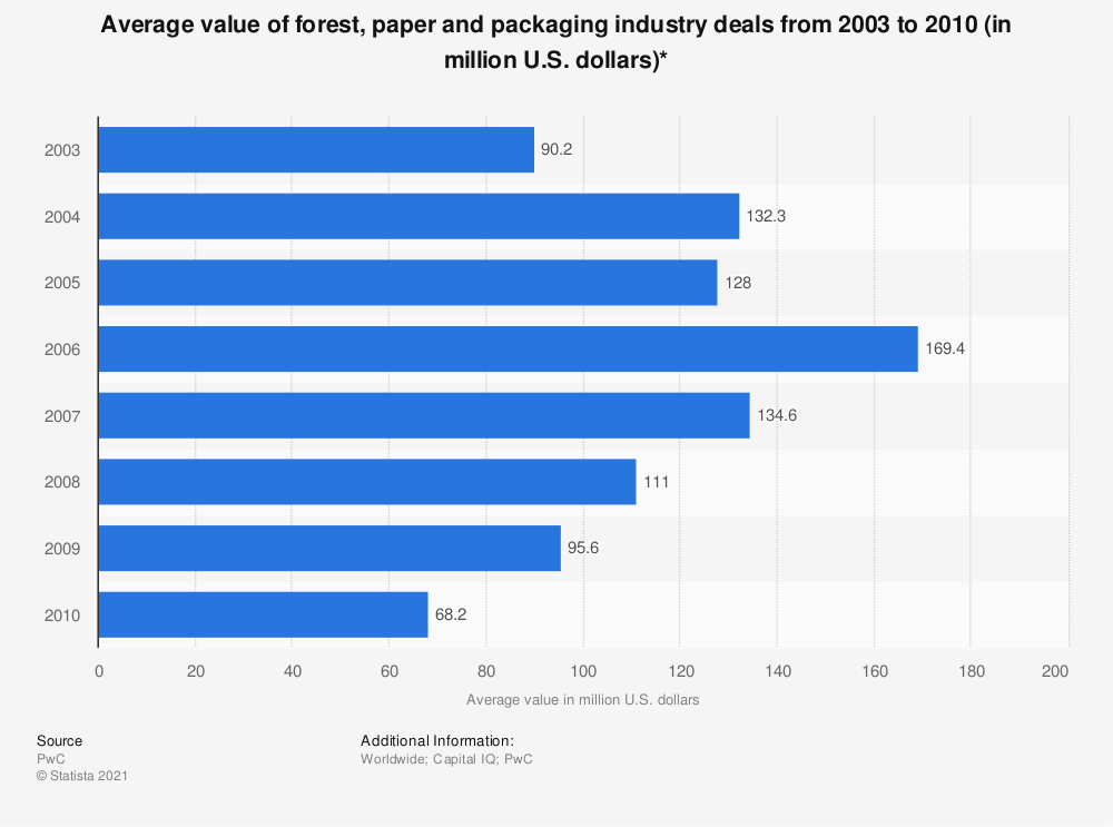 Statistic: Average value of forest, paper and packaging industry deals from 2003 to 2010 (in million U.S. dollars)* | Statista