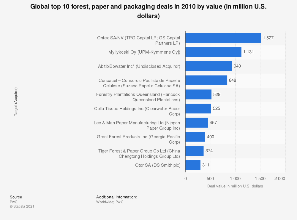 Statistic: Global top 10 forest, paper and packaging deals in 2010 by value (in million U.S. dollars) | Statista