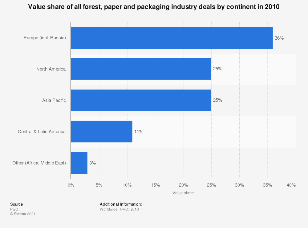 Statistic: Value share of all forest, paper and packaging industry deals by continent in 2010  | Statista