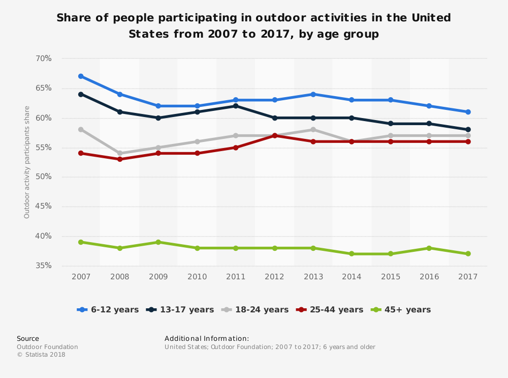 Statistic: Participation rate in outdoor activities by age group in the U.S. from 2007 to 2016 | Statista