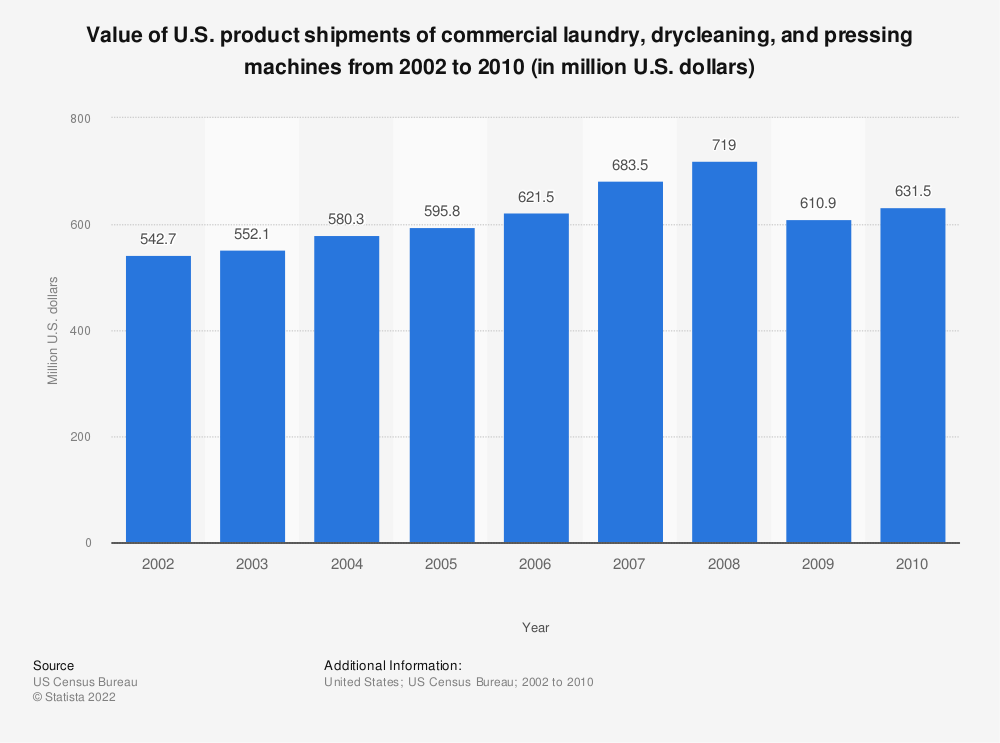 Statistic: Value of U.S. product shipments of commercial laundry, drycleaning, and pressing machines from 2002 to 2010 (in million U.S. dollars) | Statista