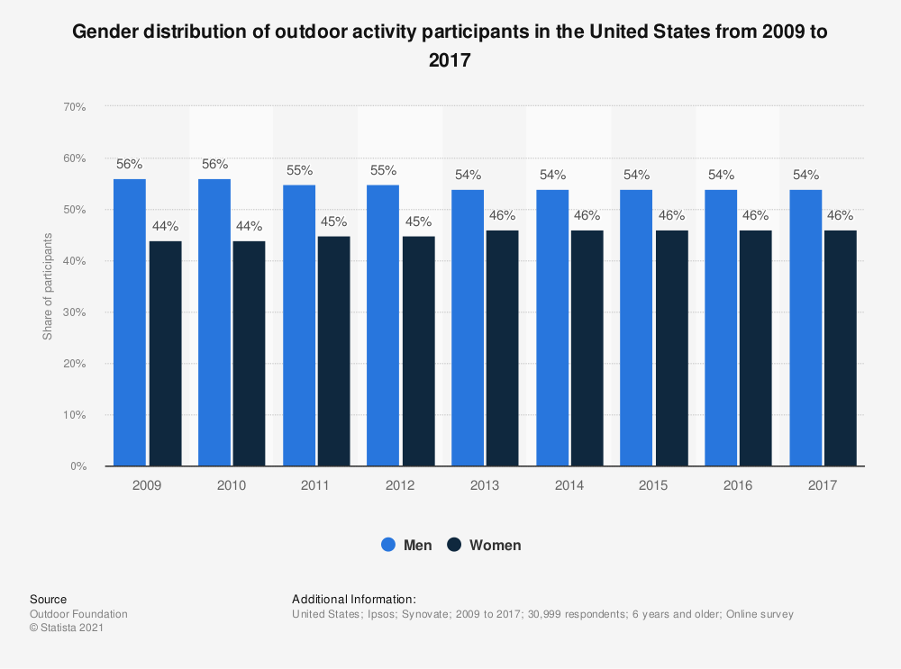 Statistic: Gender distribution of outdoor activity participants in the United States from 2009 to 2017 | Statista