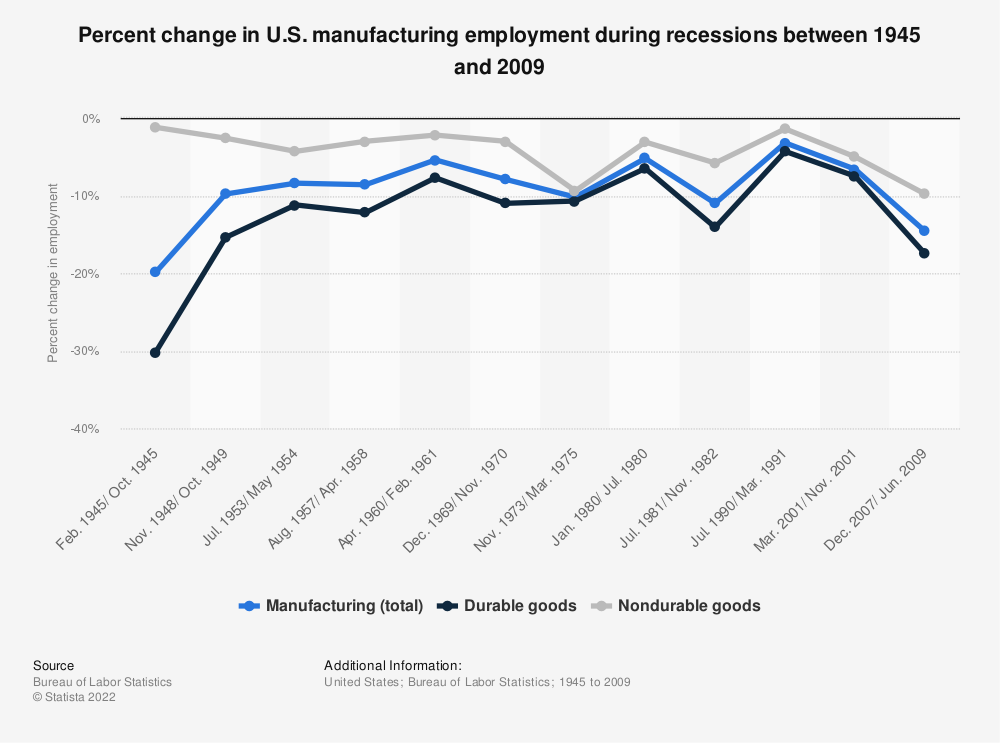 Statistic: Percent change in U.S. manufacturing employment during recessions between 1945 and 2009   Statista