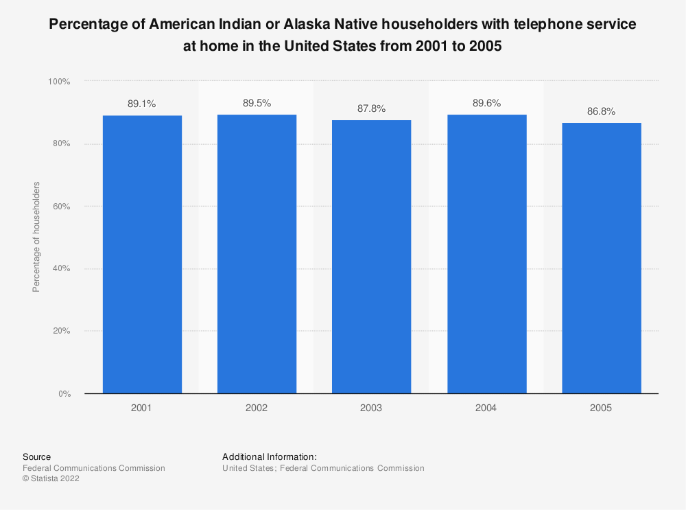Statistic: Percentage of American Indian or Alaska Native householders with telephone service at home in the United States from 2001 to 2005 | Statista