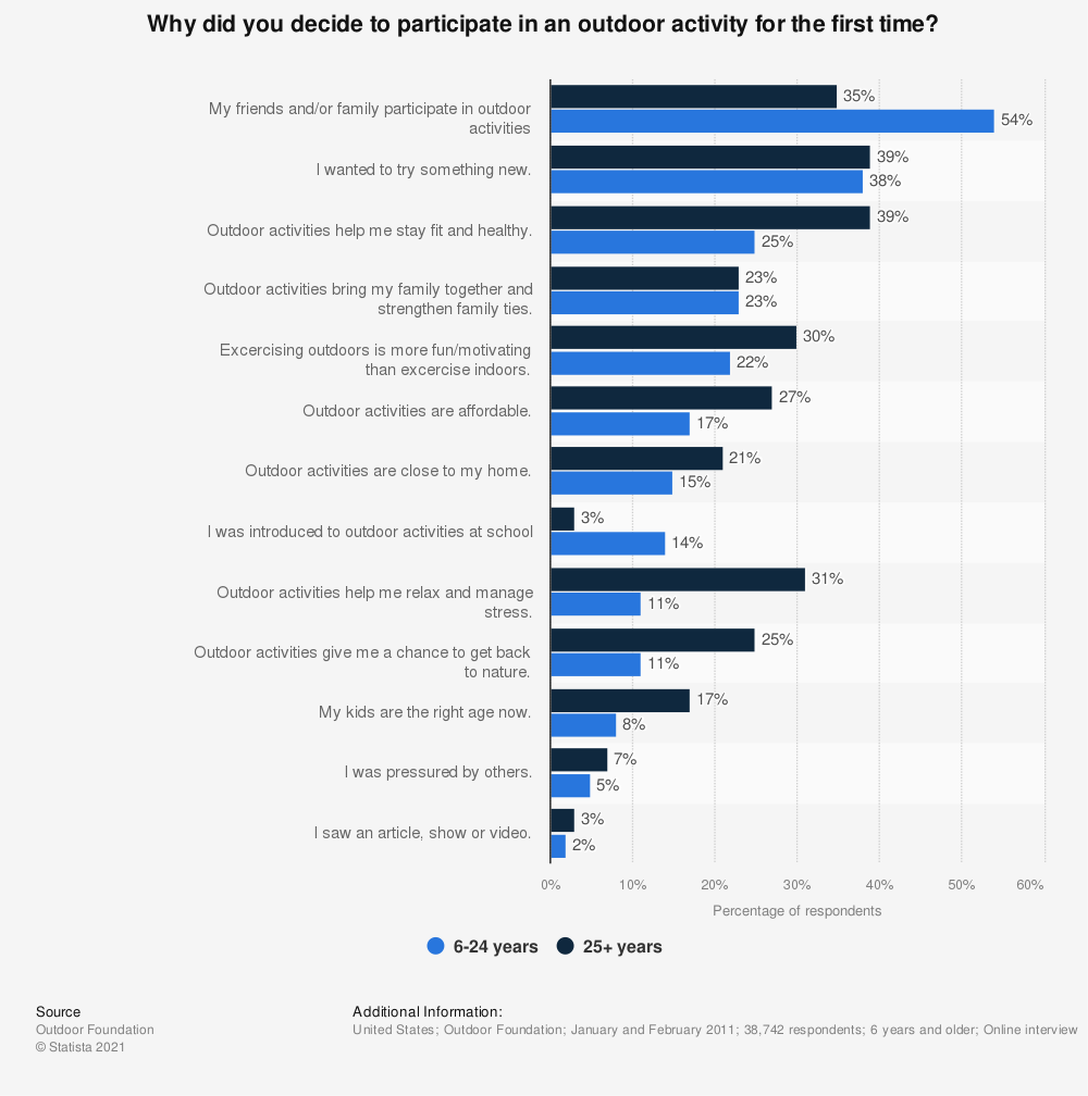 Statistic: Why did you decide to participate in an outdoor activity for the first time? | Statista