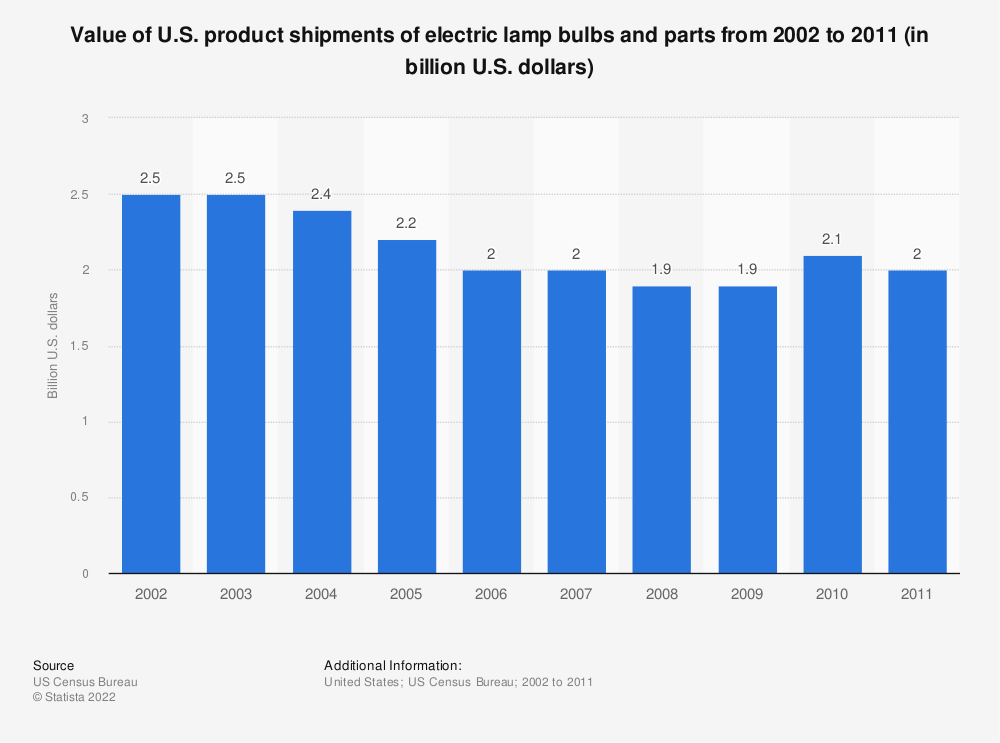 Statistic: Value of U.S. product shipments of electric lamp bulbs and parts from 2002 to 2011 (in billion U.S. dollars) | Statista