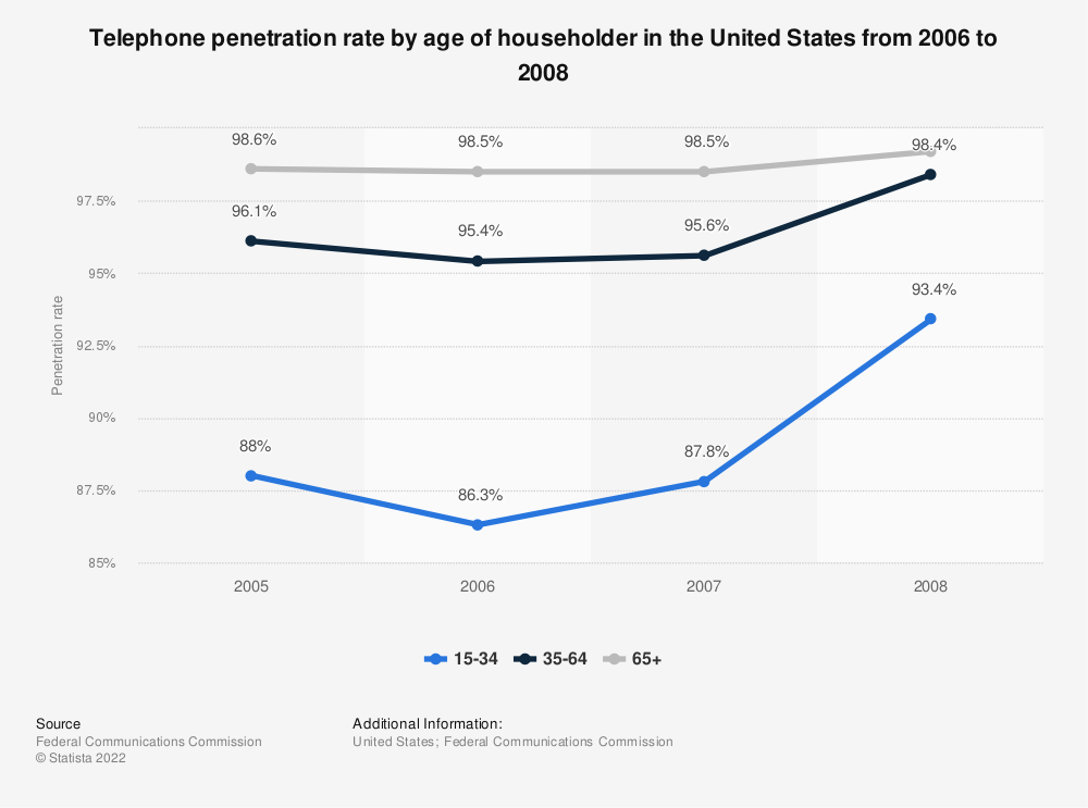 Statistic: Telephone penetration rate by age of householder in the United States from 2006 to 2008  | Statista