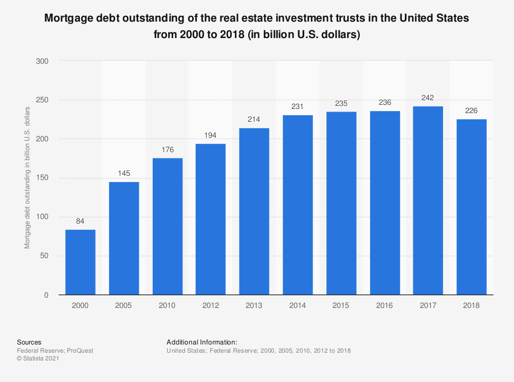 Statistic: Mortgage debt outstanding of the real estate investment trusts in the United States from 2000 to 2017 (in billion U.S. dollars) | Statista