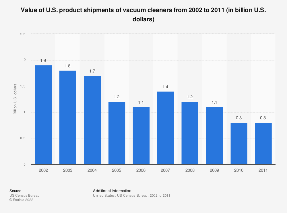 Statistic: Value of U.S. product shipments of vacuum cleaners from 2002 to 2011 (in billion U.S. dollars) | Statista