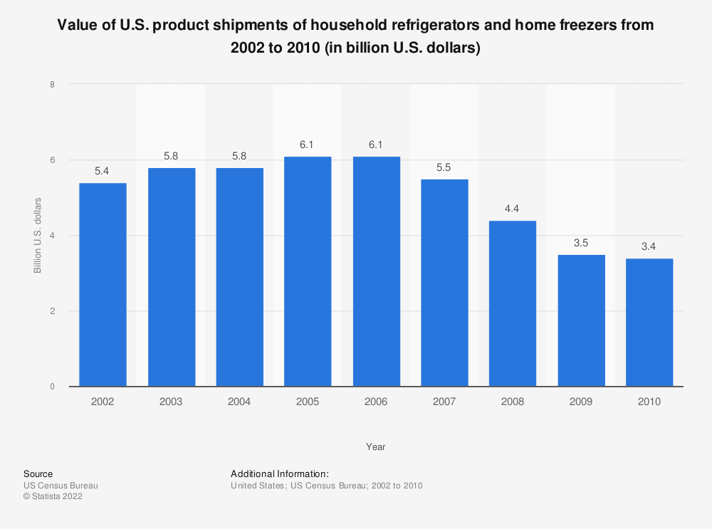 Statistic: Value of U.S. product shipments of household refrigerators and home freezers from 2002 to 2010 (in billion U.S. dollars) | Statista